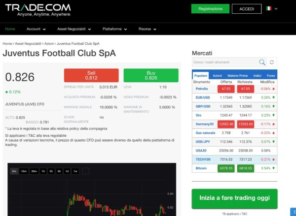 Juventus Azioni Trade.com