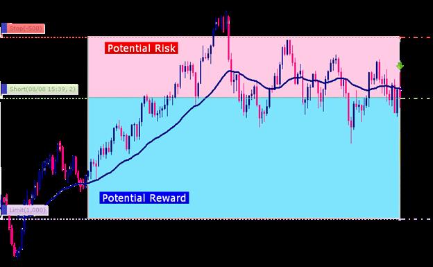 Sfruttare la gestione del rischio