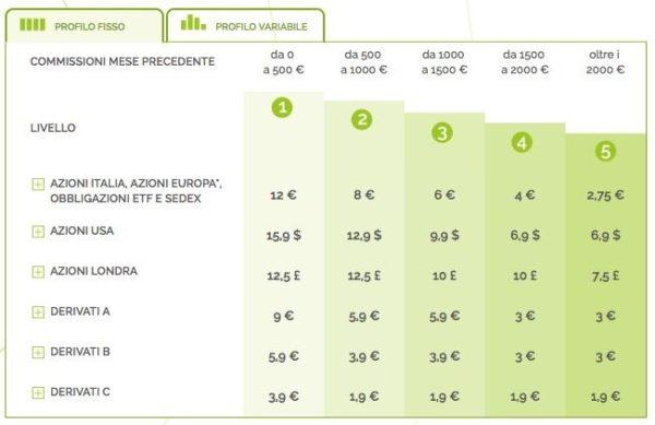 Webank Commissioni Profilo Fisso