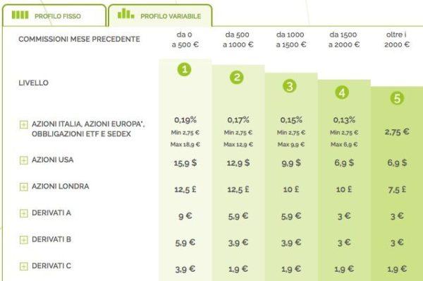 Webank Commissioni Profilo Variabile