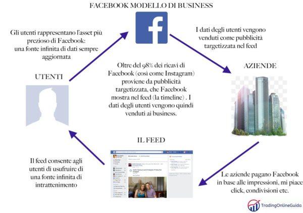 Facebook Modello di Business
