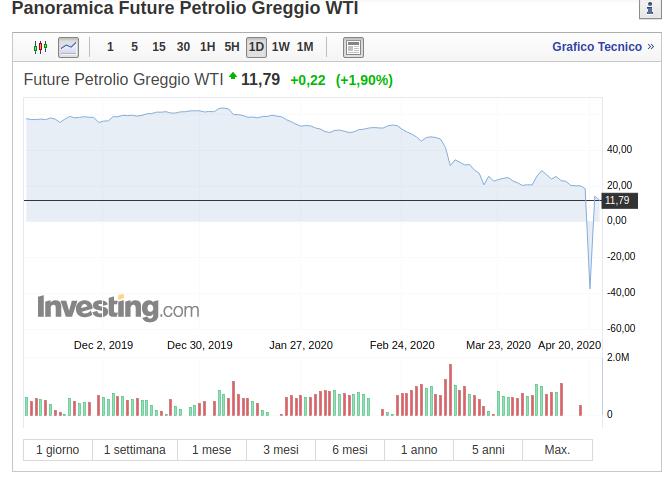 Andamento Petrolio Greggio 2020