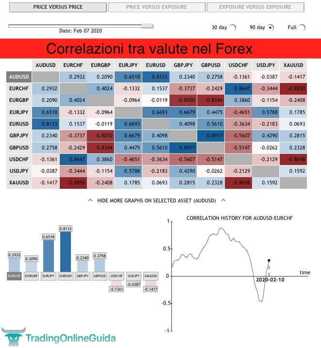Correlazioni tra valute nel Forex