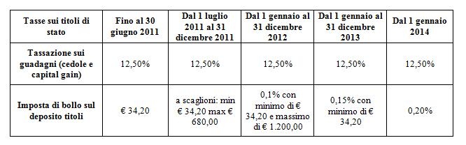Evoluzione Imposta di Bollo Deposito Titoli