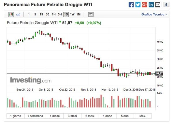 Petrolio Previsioni