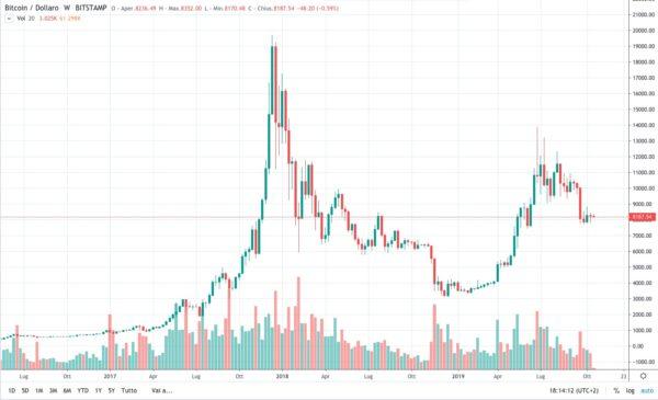 Bitcoin e la sua altissima volatilita