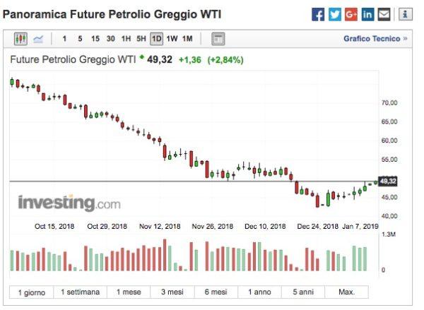 Prezzo Petrolio Oggi Andamento