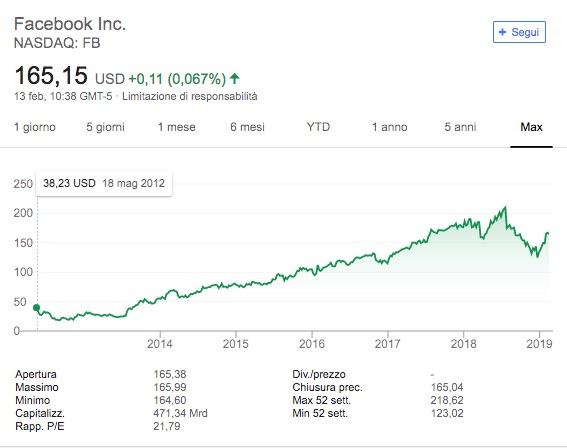 Andamento Prezzo Azioni Facebook