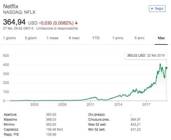 Azioni Netflix Previsioni Prezzo Quotazione 2019-2020
