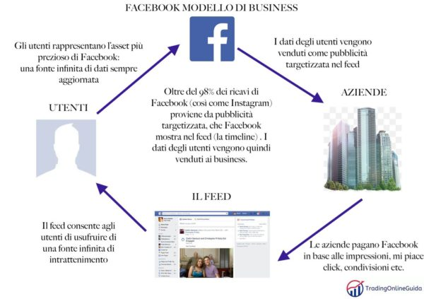 Facebook Modello di Business