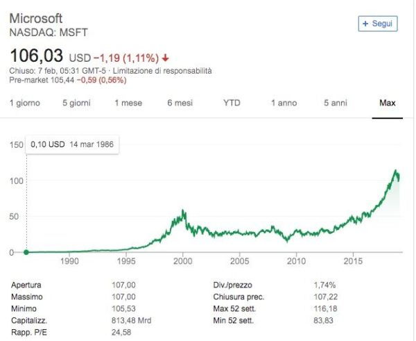 Microsoft Quotazione Andamento