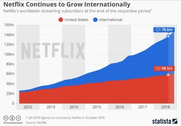 Netflix Abbonati dal 2012 al 2018