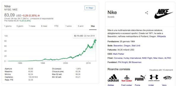 Azioni Nike