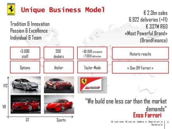 Ferrari Modello di Business