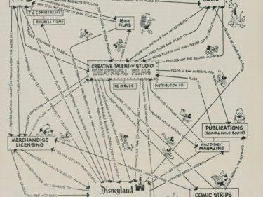 Walt Disney Modello di Business