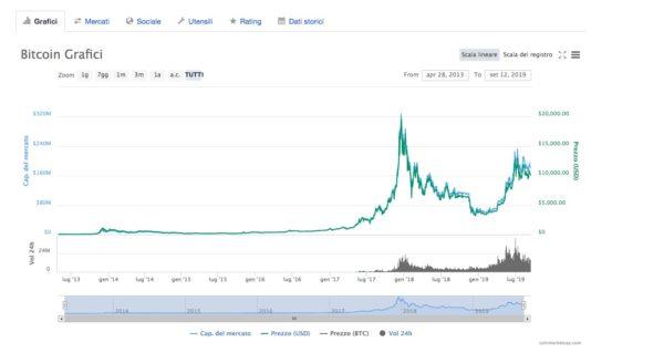 Andamento Bitcoin 2009-2019