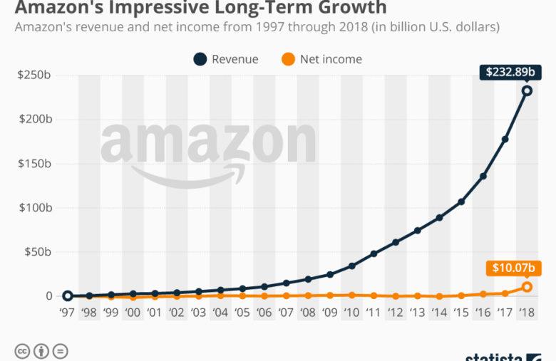 La crescita a lungo termine di Amazon