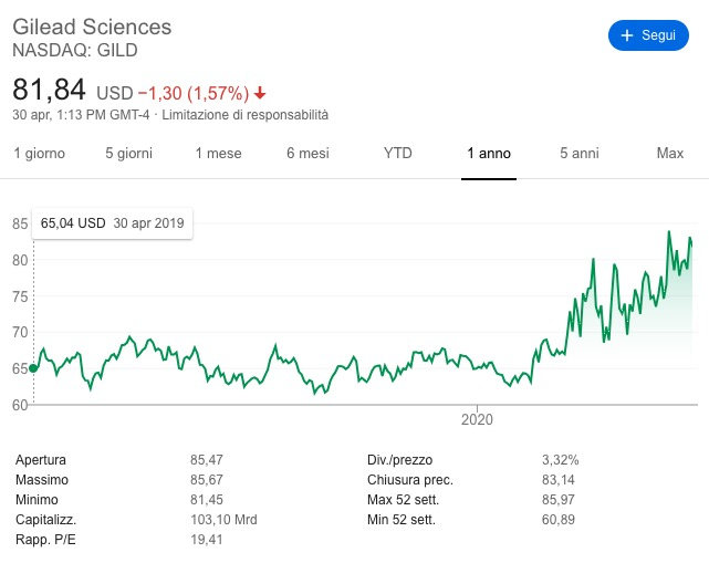 Gilead Sciences Andamento Azioni 2020