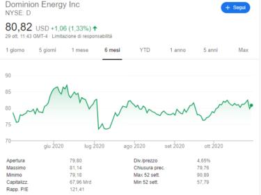 comprare-azioni-dominion-energy