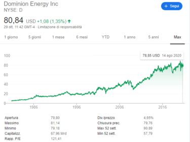 comprare-azioni-dominion.energy