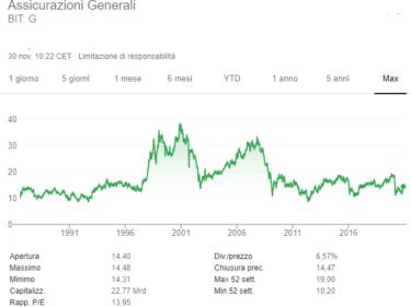 comprare-azioni-generali