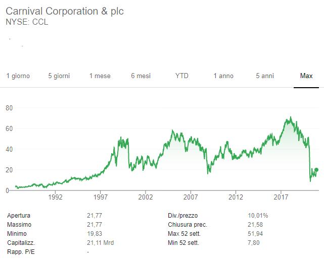 Comprare azioni Carnival: Previsioni, Quotazione e Broker [2021]