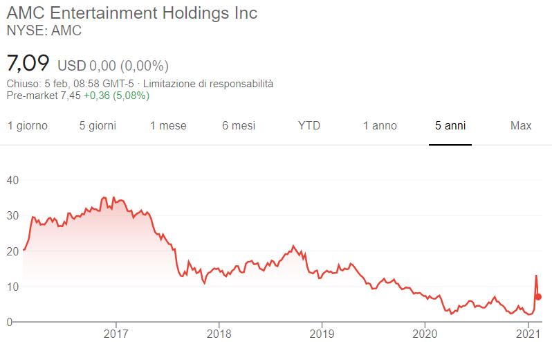 Comprare azioni AMC grafico