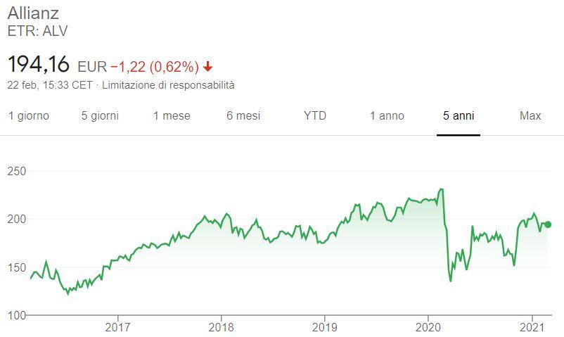 Comprare azioni Allianz grafico