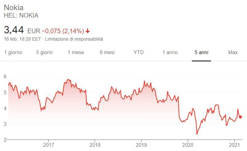 Comprare azioni Nokia grafico