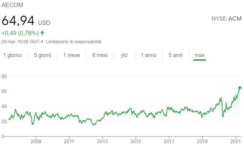 Comprare azioni Aecom grafico