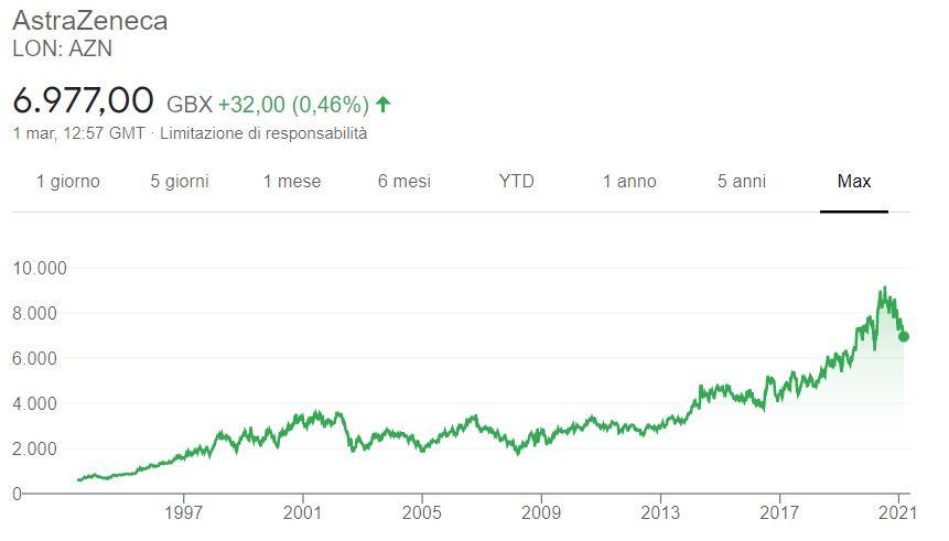 Comprare azioni AstraZeneca grafico