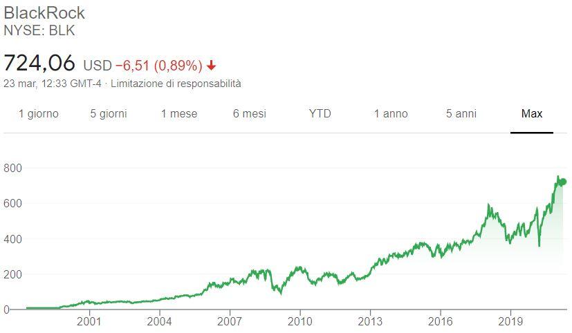 Comprare azioni BlackRock grafico