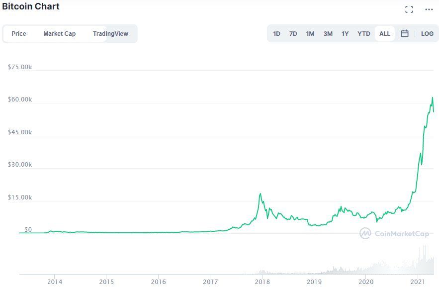 Bitcoin opinioni andamento BTC su CoinMarketCap