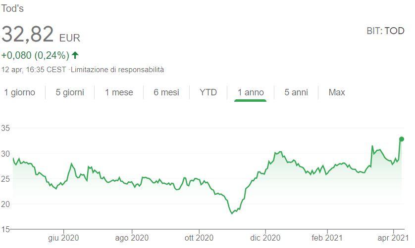 Comprare azioni Tod's grafico