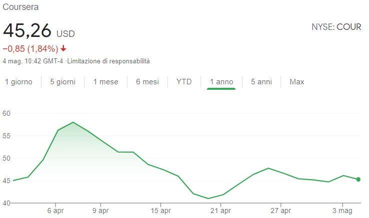 Comprare azioni Coursera grafico