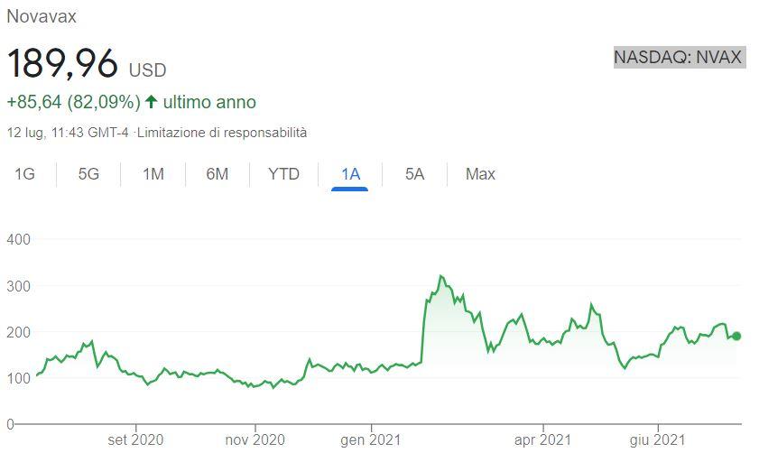 Grafico azioni Novavax
