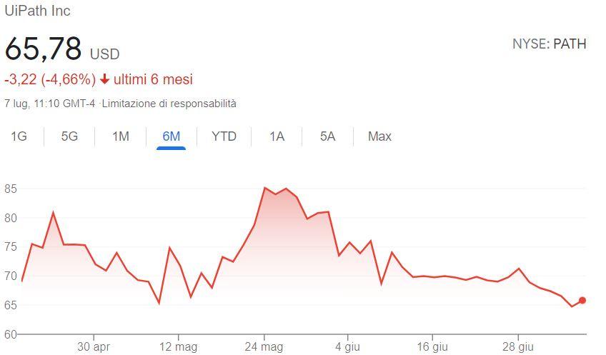 Grafico azioni UiPath